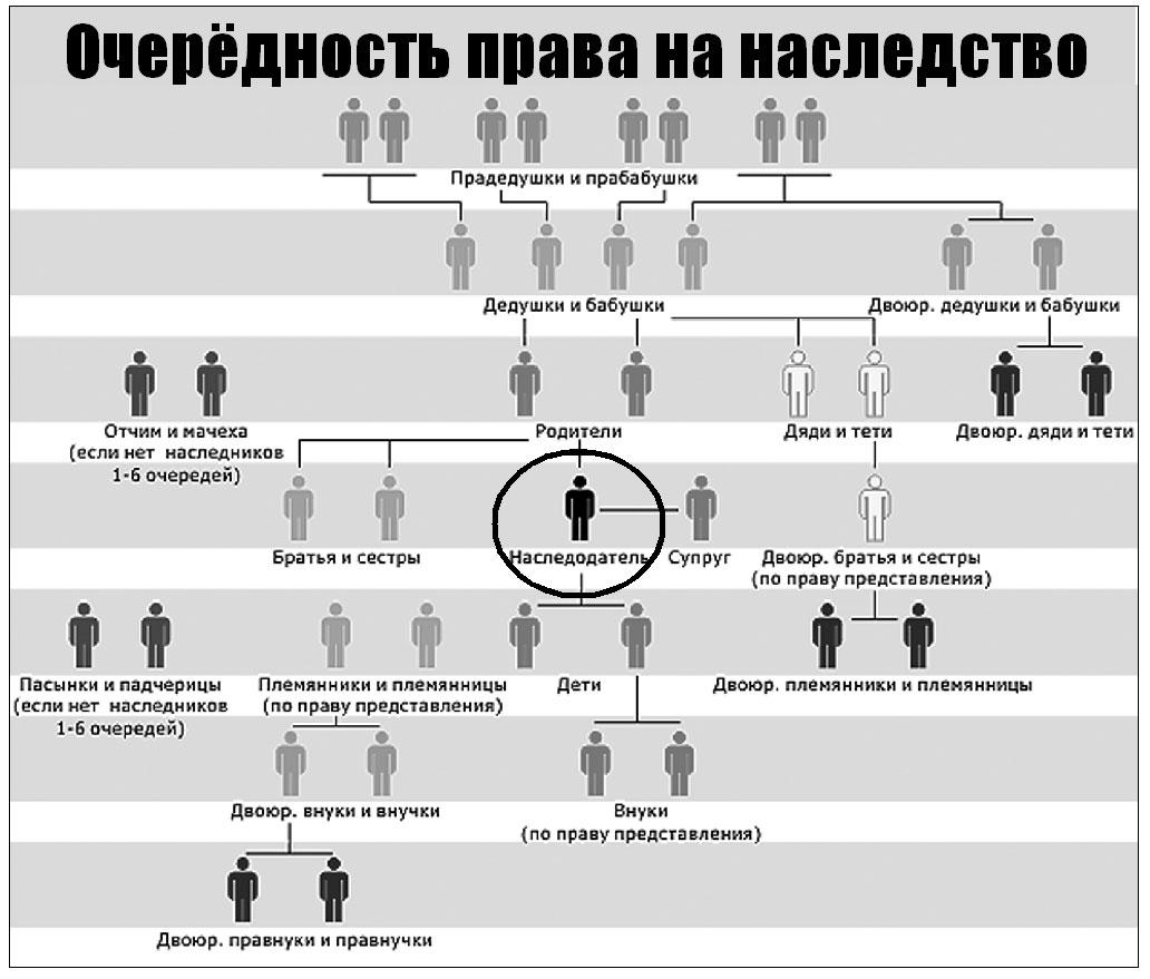 Процедура получения наследства по закону
